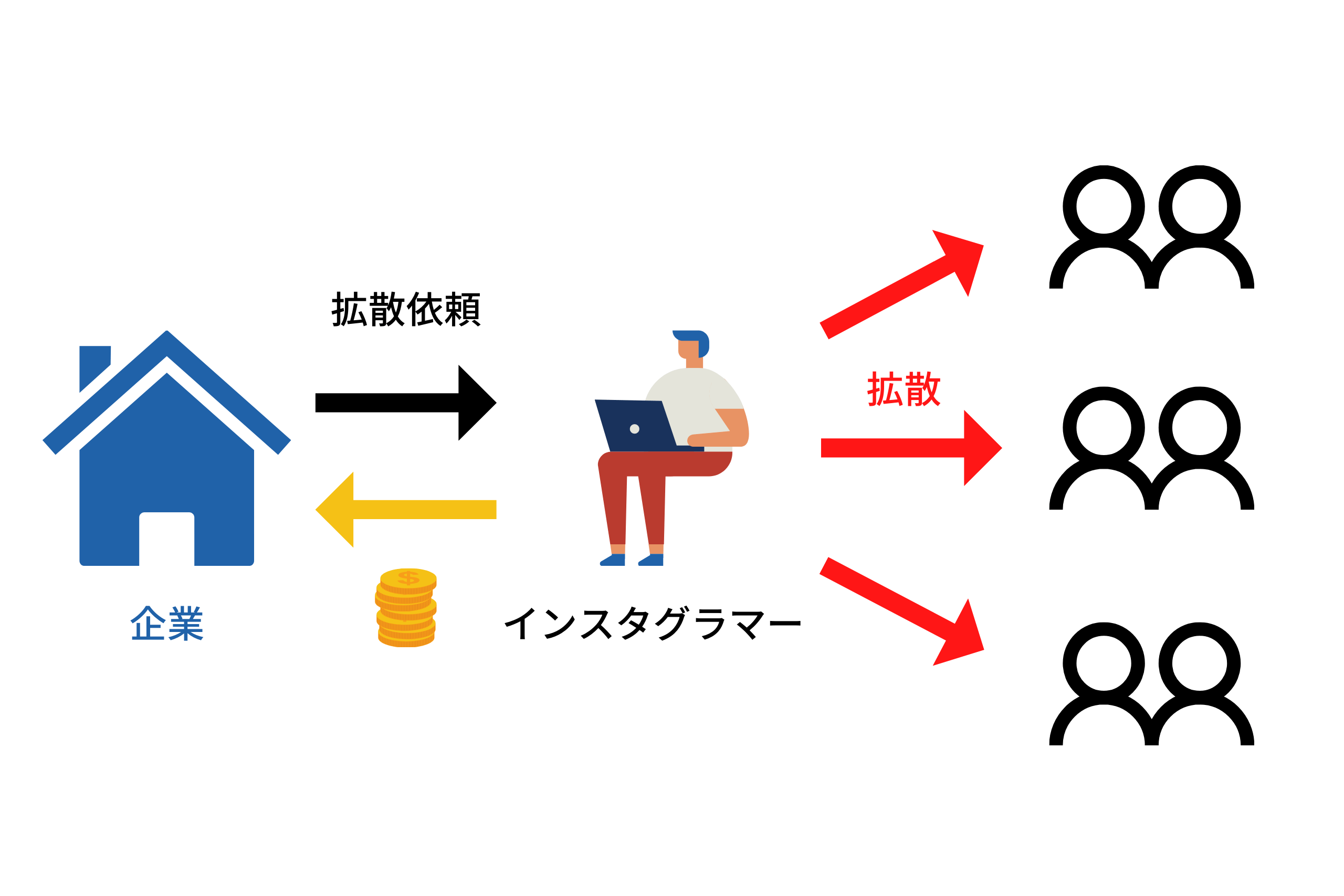 Advertising revenue illustration