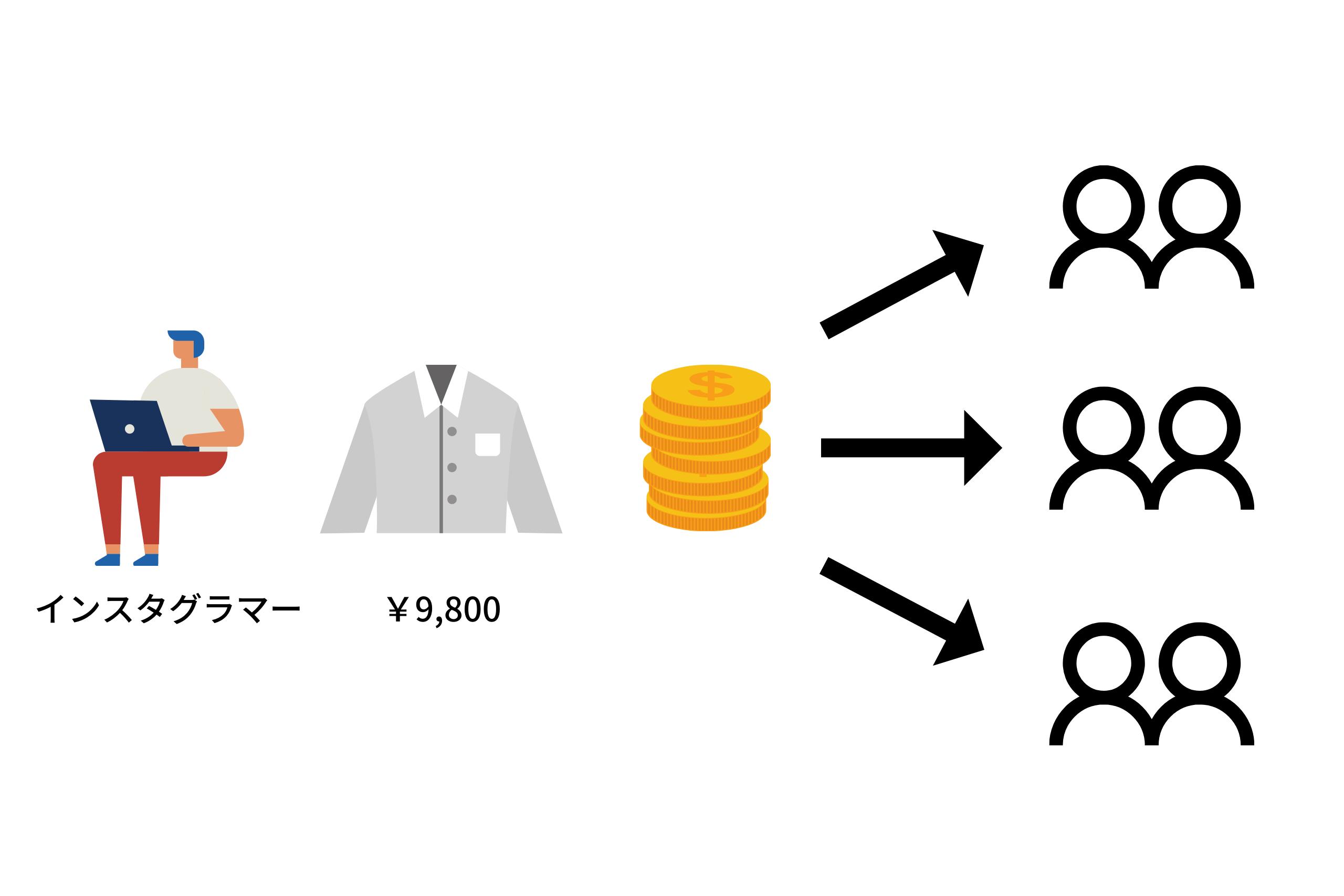 Product sales illustration