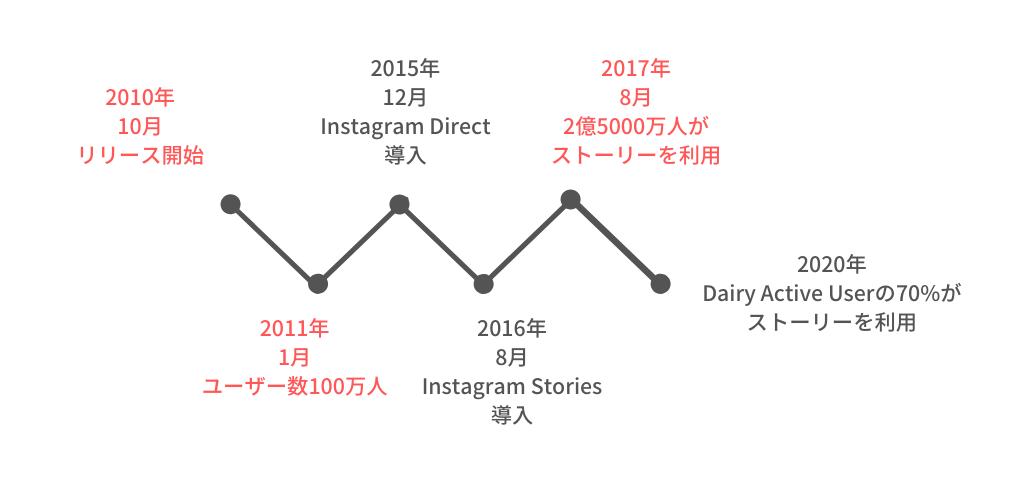 Instagram stories history